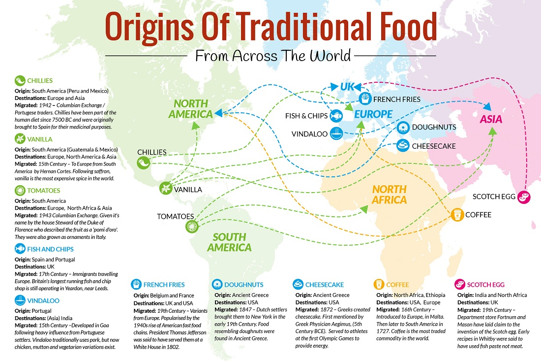 Origins Of Traditional Food From Across The World Explore