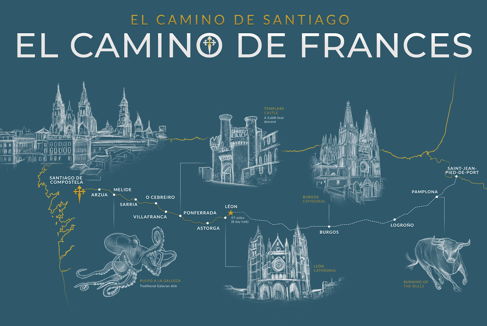 Camino de Frances route map