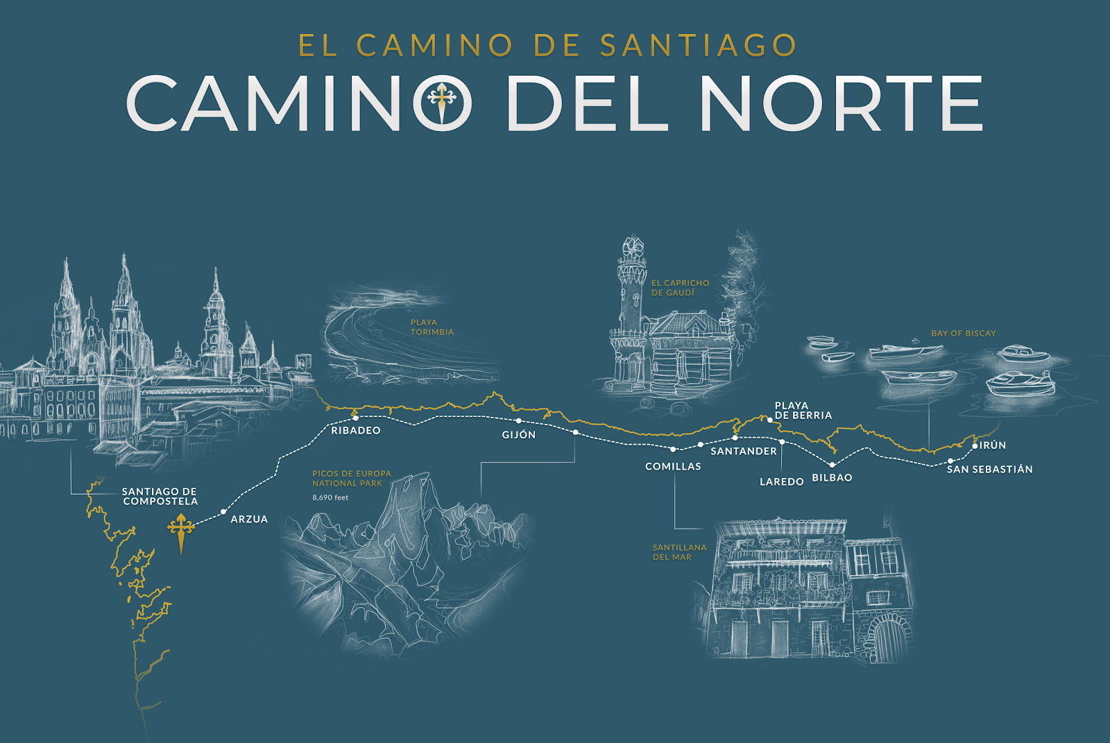 Camino del Norte route map